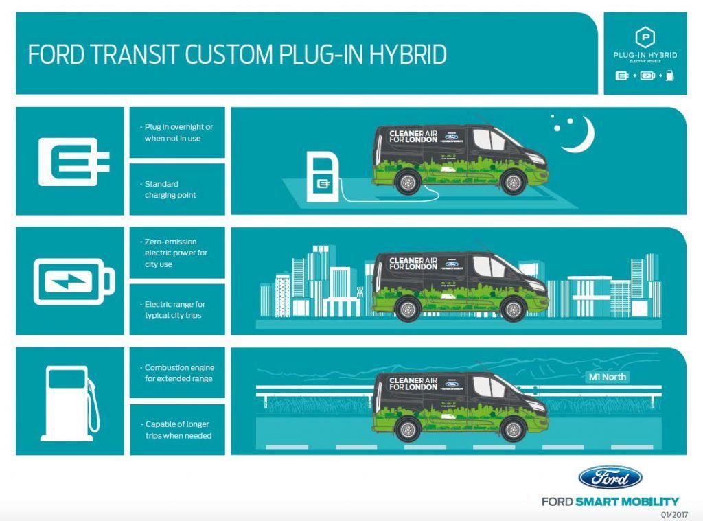 Llegan las primeras Ford Transit híbridas enchufables a Londres