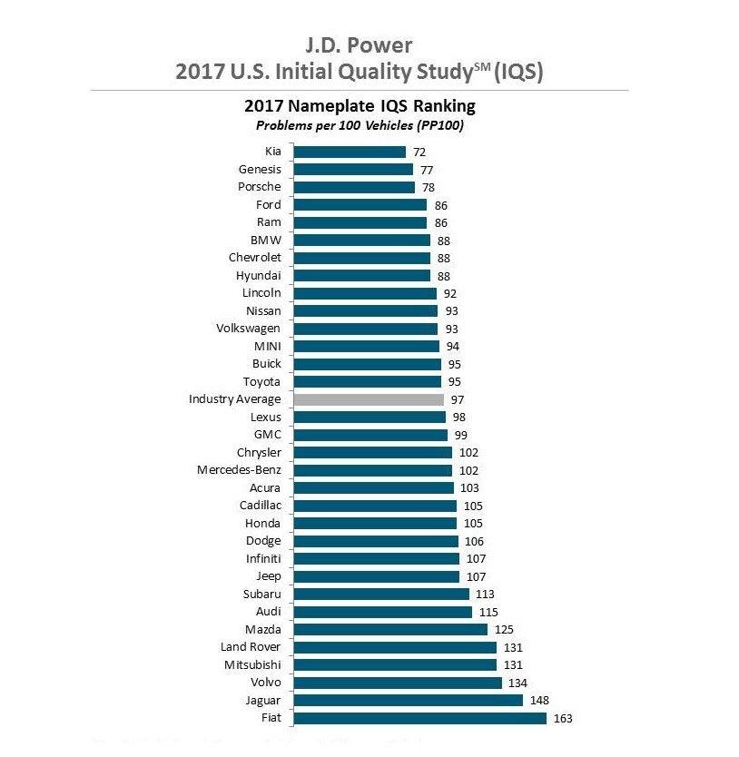 KIA vuelve a liderar las marcas con mejor calidad según J.D. Power